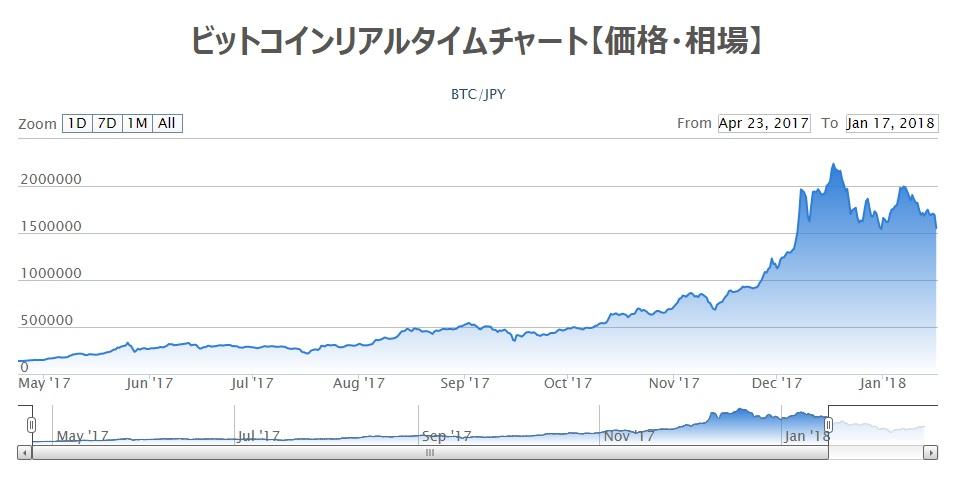 【年末年始に急上昇したビットコイン、当面の上値の目途は?】 | FXcoin 暗号資産(仮想通貨)情報サイト